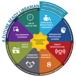 Graphic that shows how the work of librarians supports the Future Ready Framework.