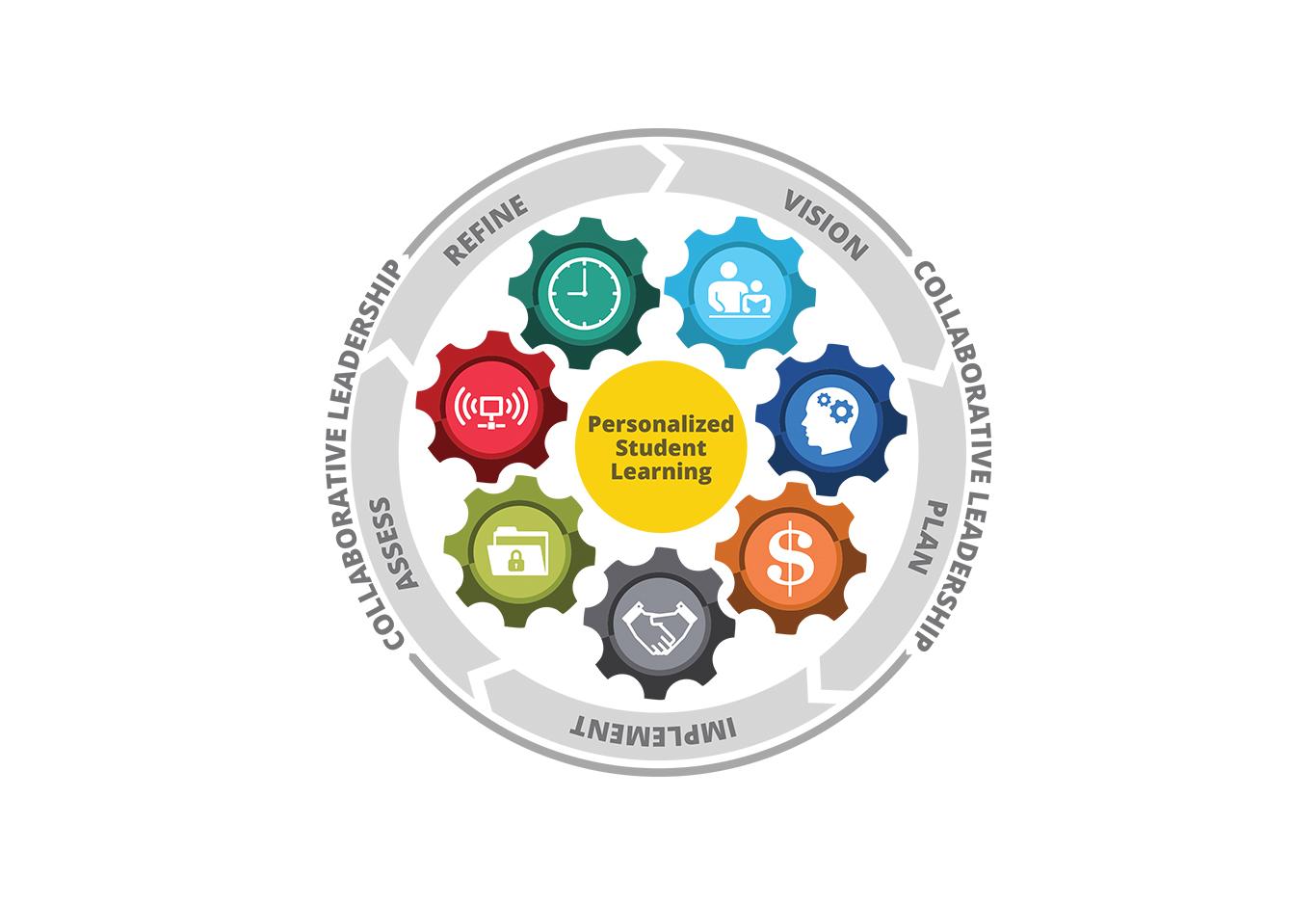 gears-framework