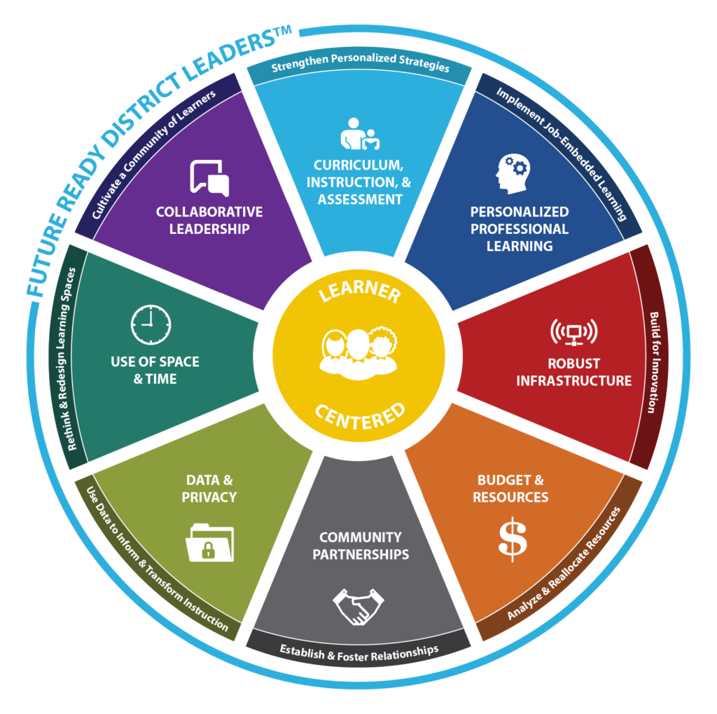 District_Leaders_Framework-Wheel