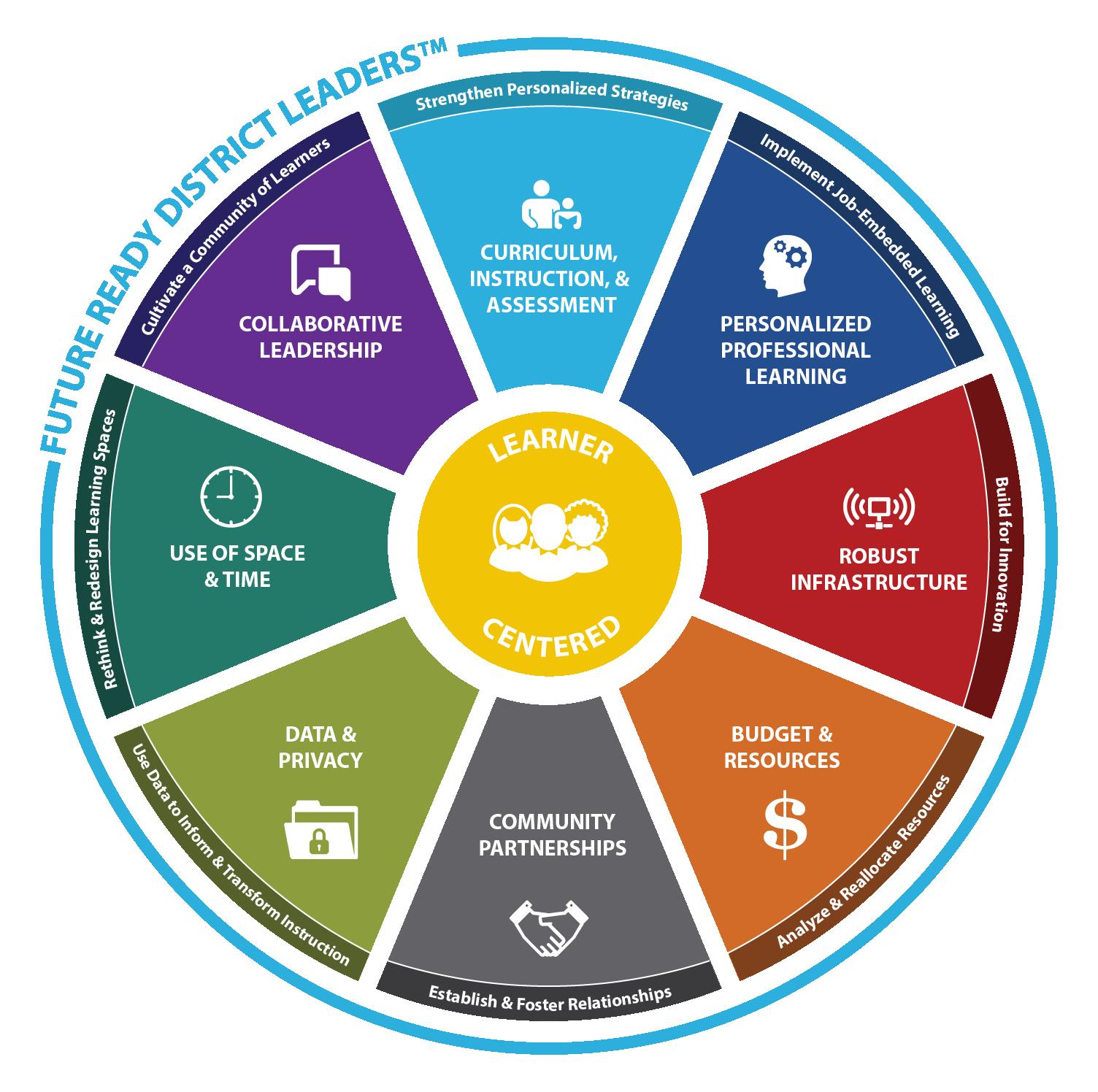 District_Leaders_Framework-Wheel