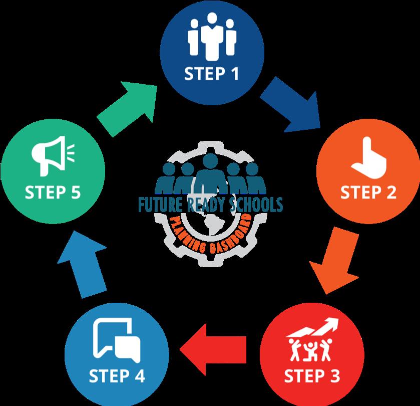 5step-process